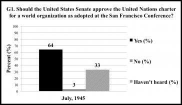 Source: Gallup data