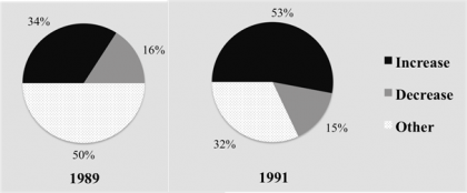 Source: Roper Center for the UNA-NCA (1989) and ICR Survey conducted for Washington Post, data provided by Roper Center (1991)