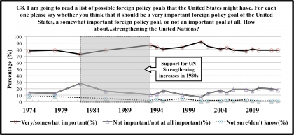 Source: Chicago Council Survey, Global Views Survey, Gallup, Harris/CCFR Survey of American Public Opinion and U.S. Foreign Policy, International Policy Opinion Survey, People & The Press--Foreign Policy Poll, Pew Research Center, and Worldviews Survey data