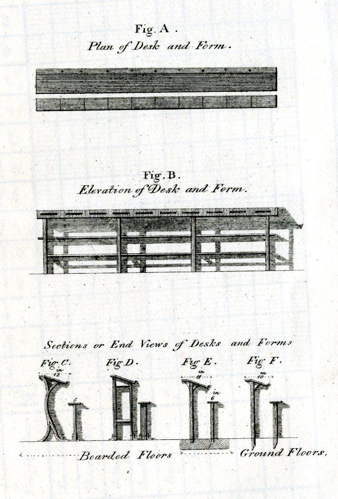 Plan and elevation of desks