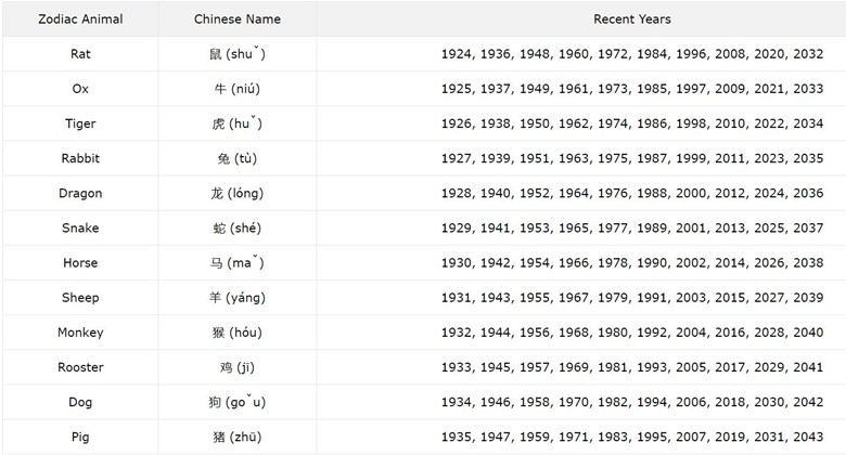Chart with the zodiac animals and which years in the past and future coincide with each animal