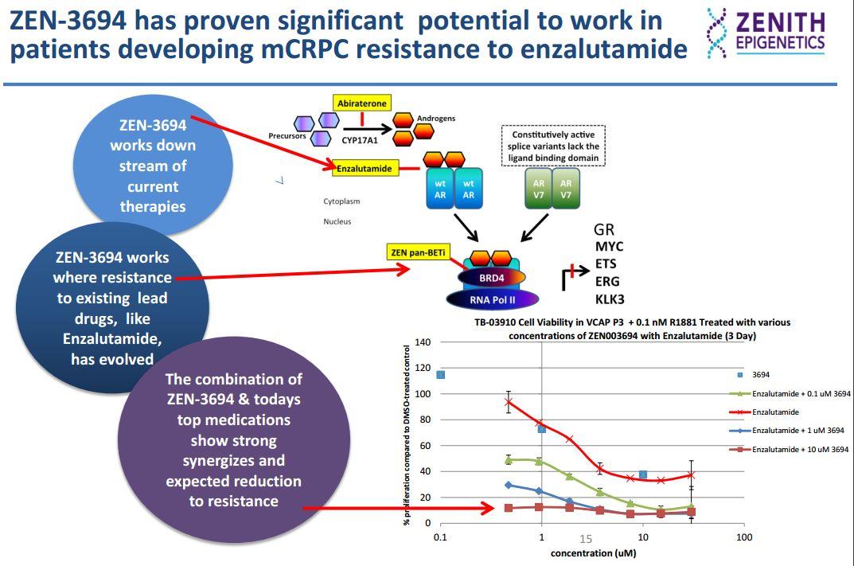 http://www.zenithepigenetics.com/upload/media_element/42/01/z---jan-12th-2015-zenith-epigenetics---djm-8-edits.pdf