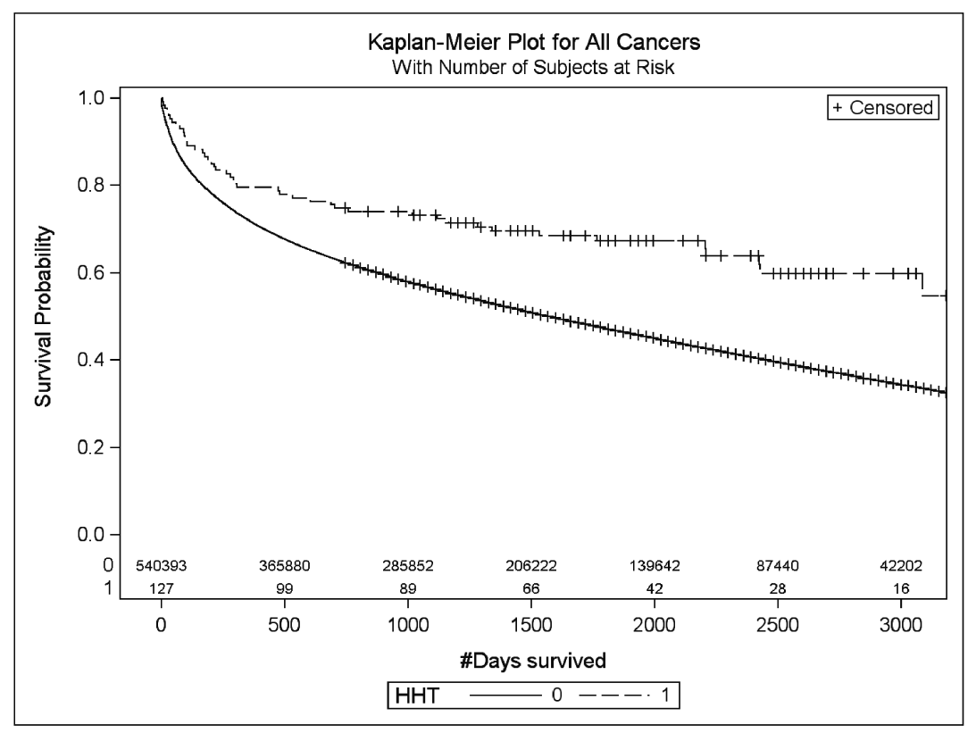 Kaplan-Meier survival curves for a composite of the four cancers (breast, prostate, lung, and colorectal) and a diagnosis of HHT. Diagnosis of normal non-HHT or HHT is indicated by 0 and 1, respectively. Log-rank P value is indicated in the figure. http://www.ncbi.nlm.nih.gov/pmc/articles/PMC3947104/
