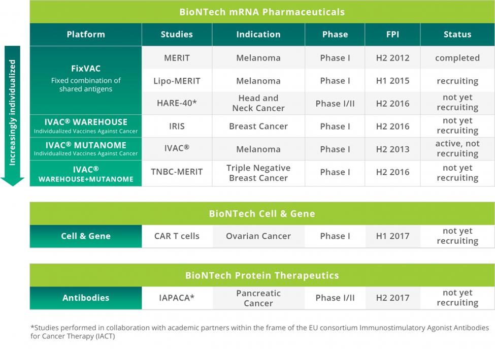 Figure 5 - http://biontech.de/pipeline-patients/pipeline/