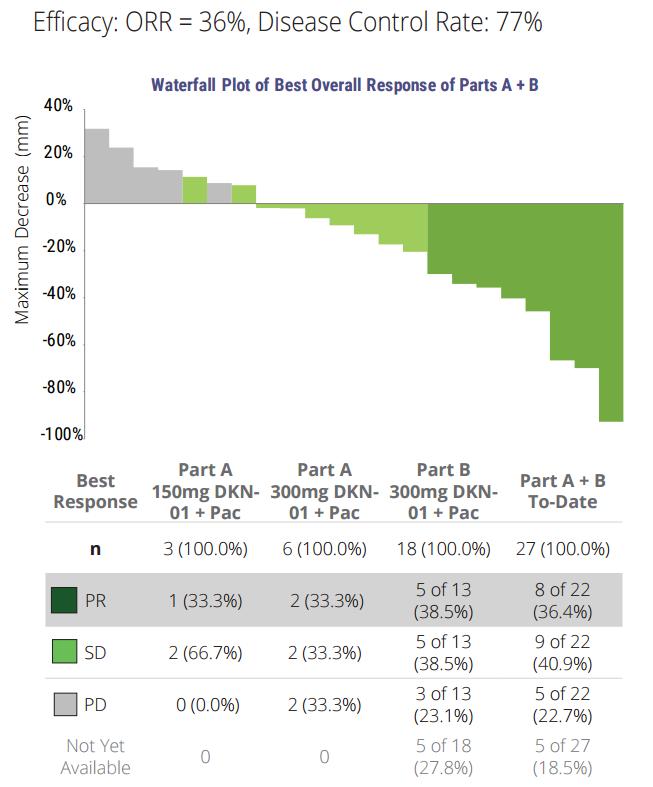 http://www.leaptx.com/file.cfm/17/docs/Leap%20DKN01%20ESMO%20GI%2006-13-16%20final.pdf