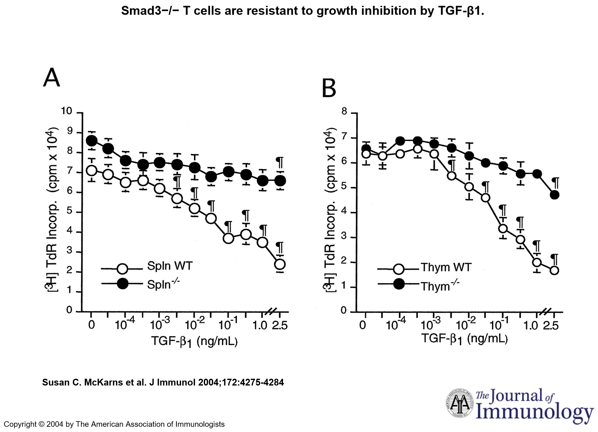 Figure 4. Smad3−/− T cells are resistant to growth inhibition by TGF-β1. Whole splenocytes (A) or thymocytes (B) from WT or Smad3−/− mice were stimulated with anti-CD3 plus anti-CD28 in the presence or absence of TGF-β1 for 72 h, and [3H]TdR was added during the last 18 h of culture. The data are expressed as the mean [3H]TdR incorporation ± SE of three separate experiments for quadruplicate cultures. ¶, Different from vehicle (0 point) at p < 0.05. http://www.jimmunol.org/content/172/7/4275.full
