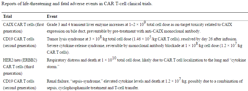 Table 1. Reports of life-threatening and fatal adverse events in CAR T-cell clinical trials. https://www.ncbi.nlm.nih.gov/pmc/articles/PMC4211380/