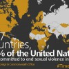 Jane Galvão, PhD This commentary describes efforts to address sexual violence, especially in situations of armed conflict, and bringing attention to this issue in connection with the Post-2015 United Nations […]