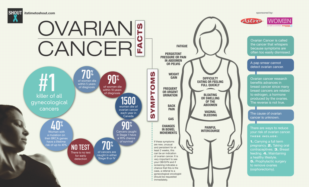 Roca Ovarian Cancer Test For Early Detection Cancer Biology